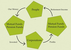 pension funds, mutual funds